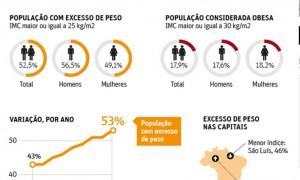 Após estabilizar, índice de brasileiros acima do peso volta a crescer.