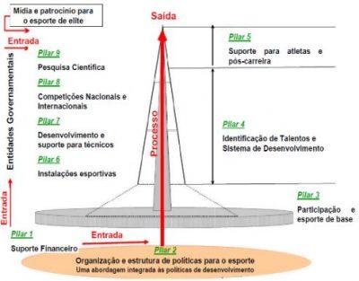 Síntese do modelo de análise do SPLISS.